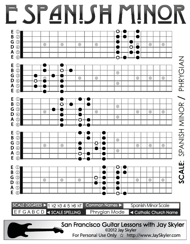 guitar chords in spanish » Music Sheets, Chords, Tablature and ...