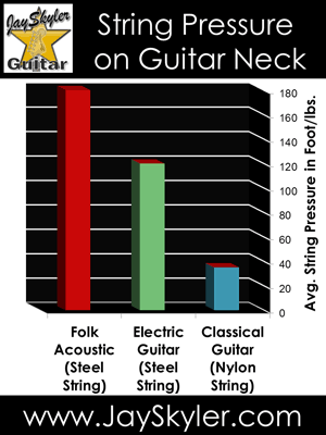 A chart showing the relative string pressure on the neck of various guitars.