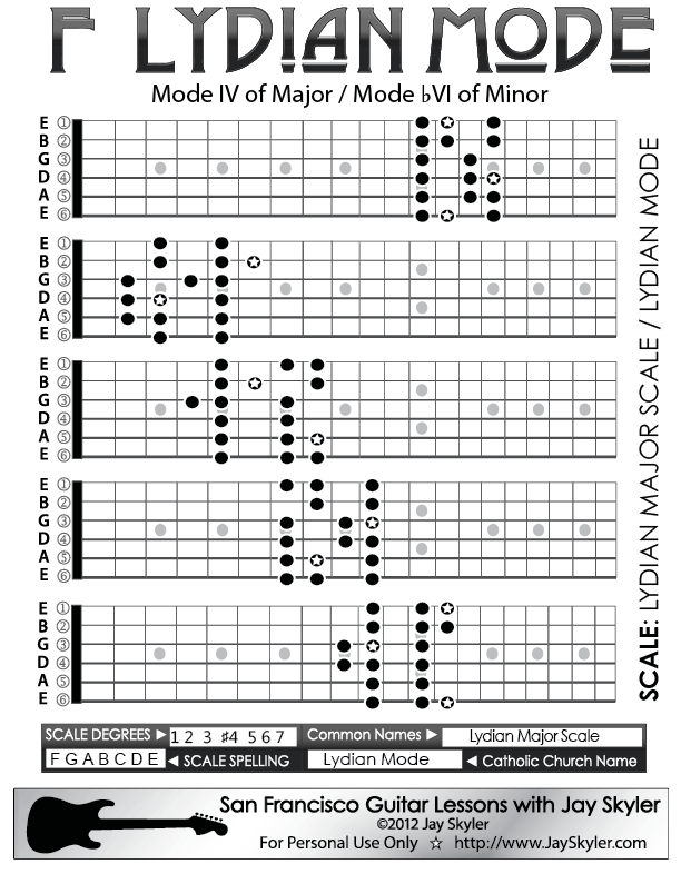 F Lydian Mode Scale Diagram By Jay Skyler