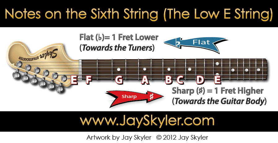 Notes On The 6th String Guitar Neck Chart By Jay Skyler
