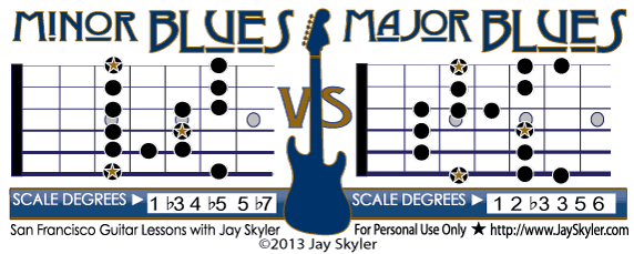 Guitar neck chart featuring root position diagrams of the Minor and Major Blues scale along with their musical scale degrees.